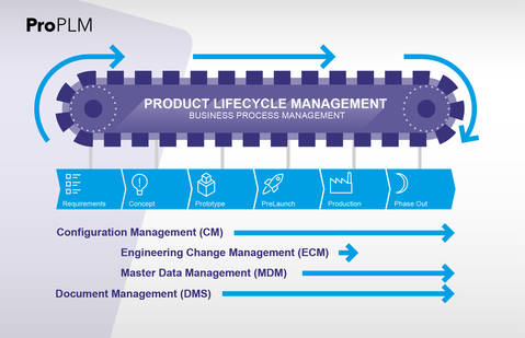 SAP Expertise – Product Lifecycle Management - Pronovia